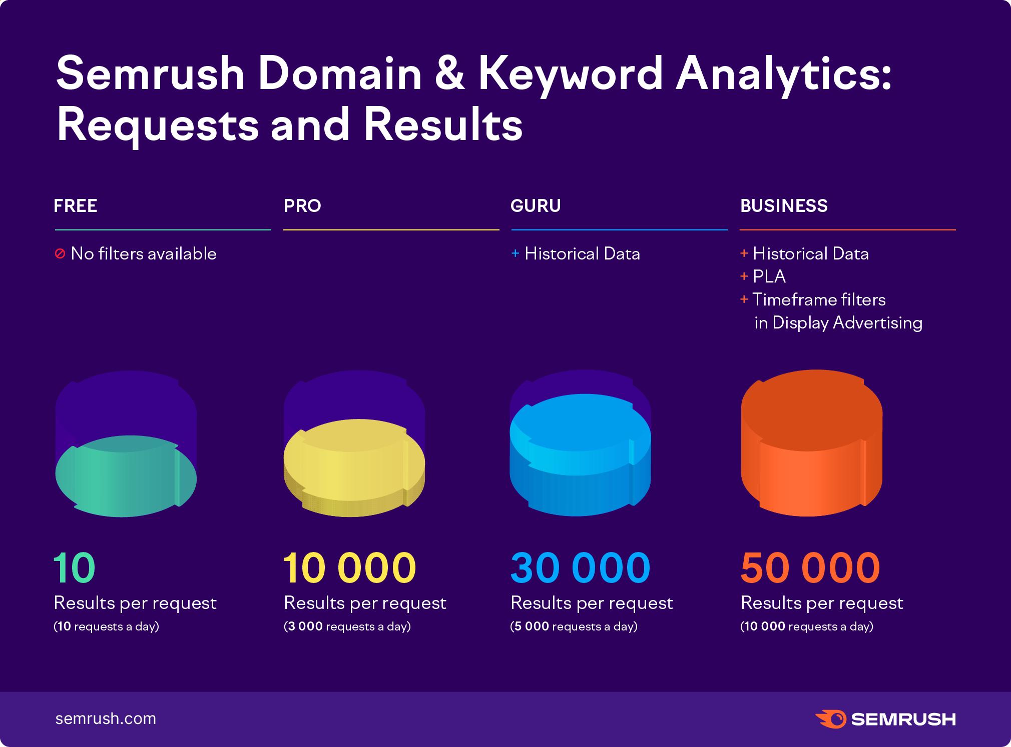 domain-and-keyword-analytics