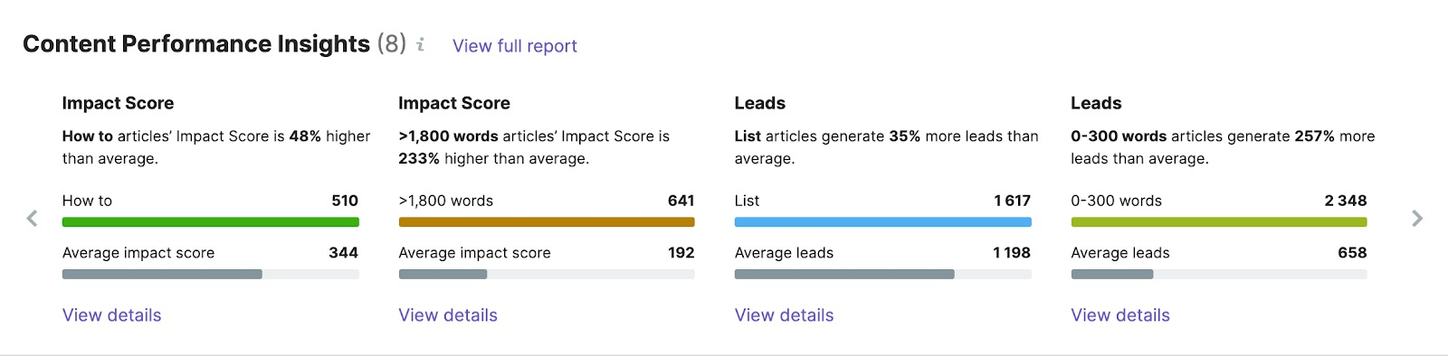 Content performance insights