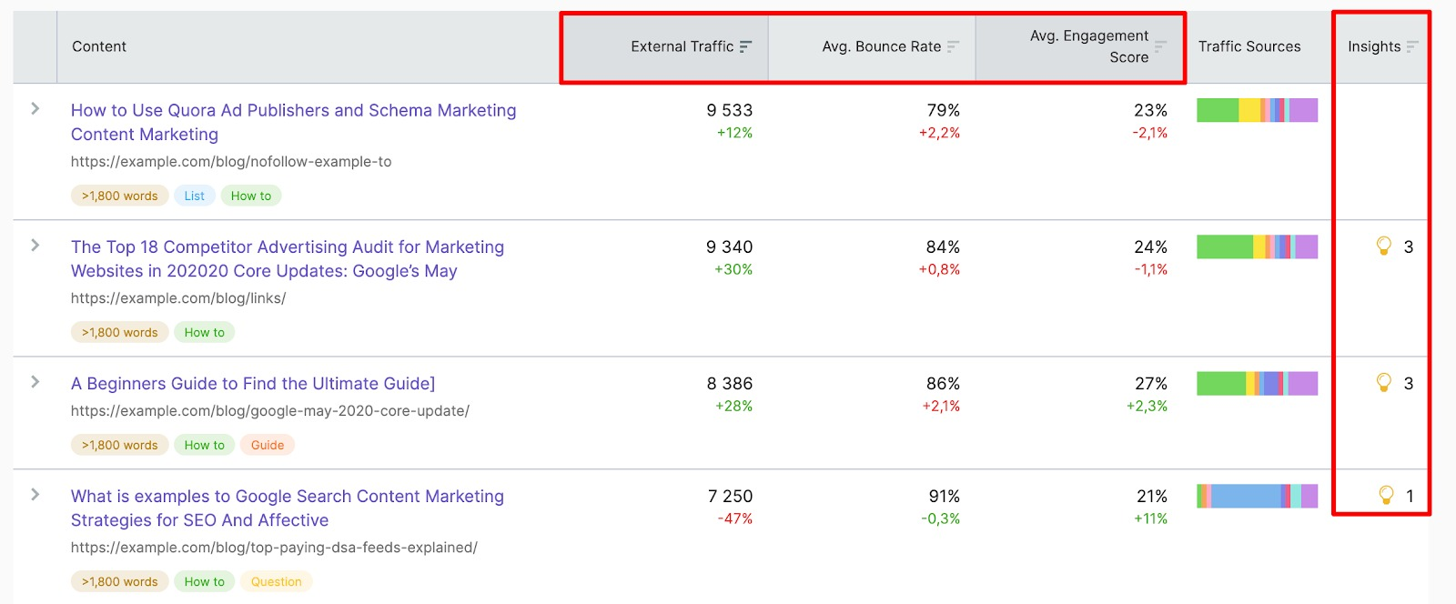 Top performing content metrics