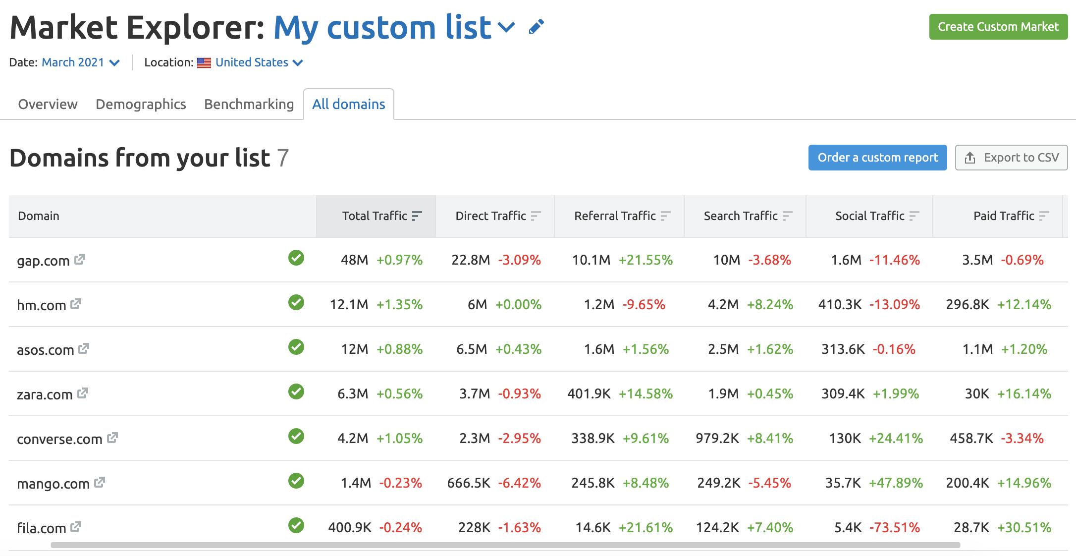 Market Explorer all domains