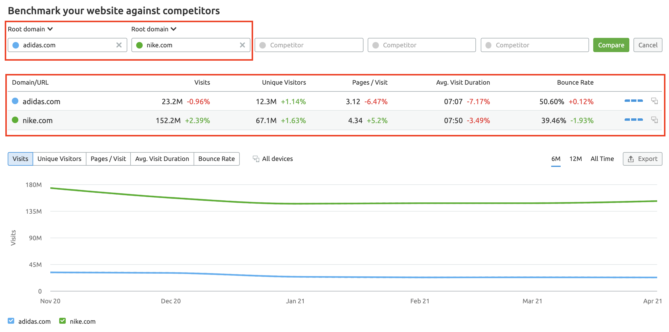 Traffic Analytics Benchmark competitors