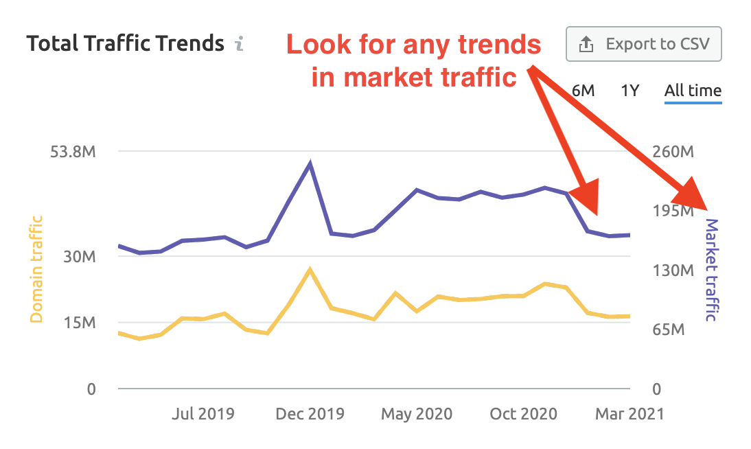Market Explorer traffic trends