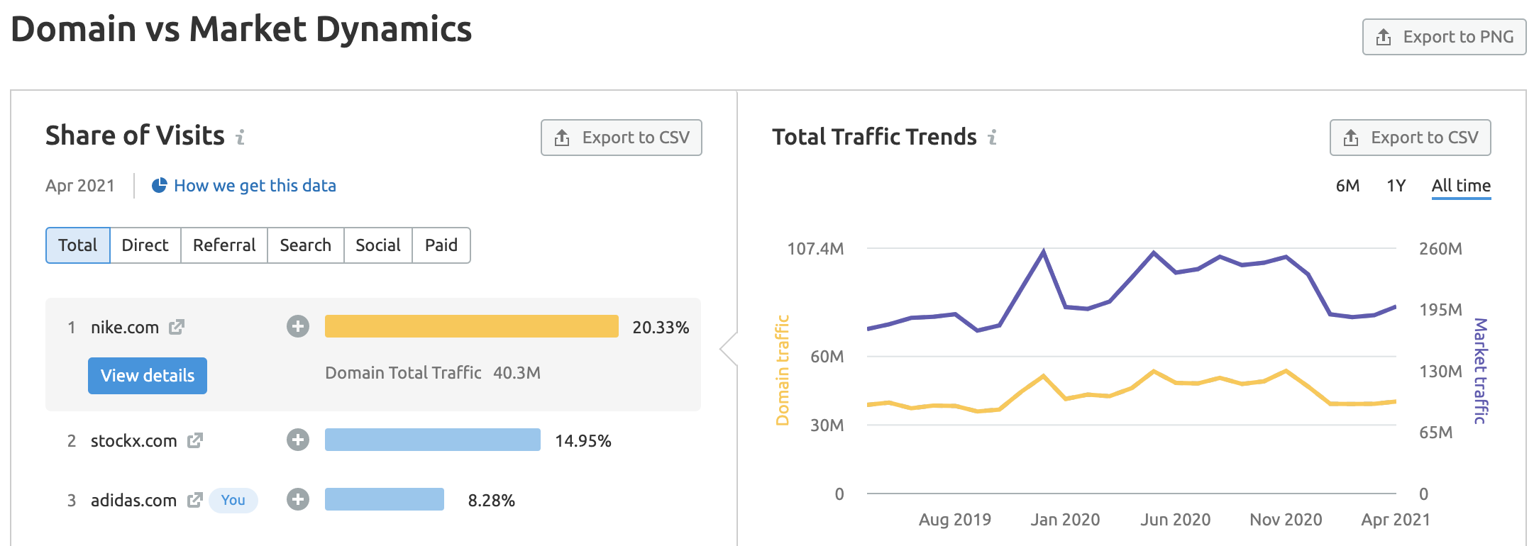 Market Explorer market traffic trends
