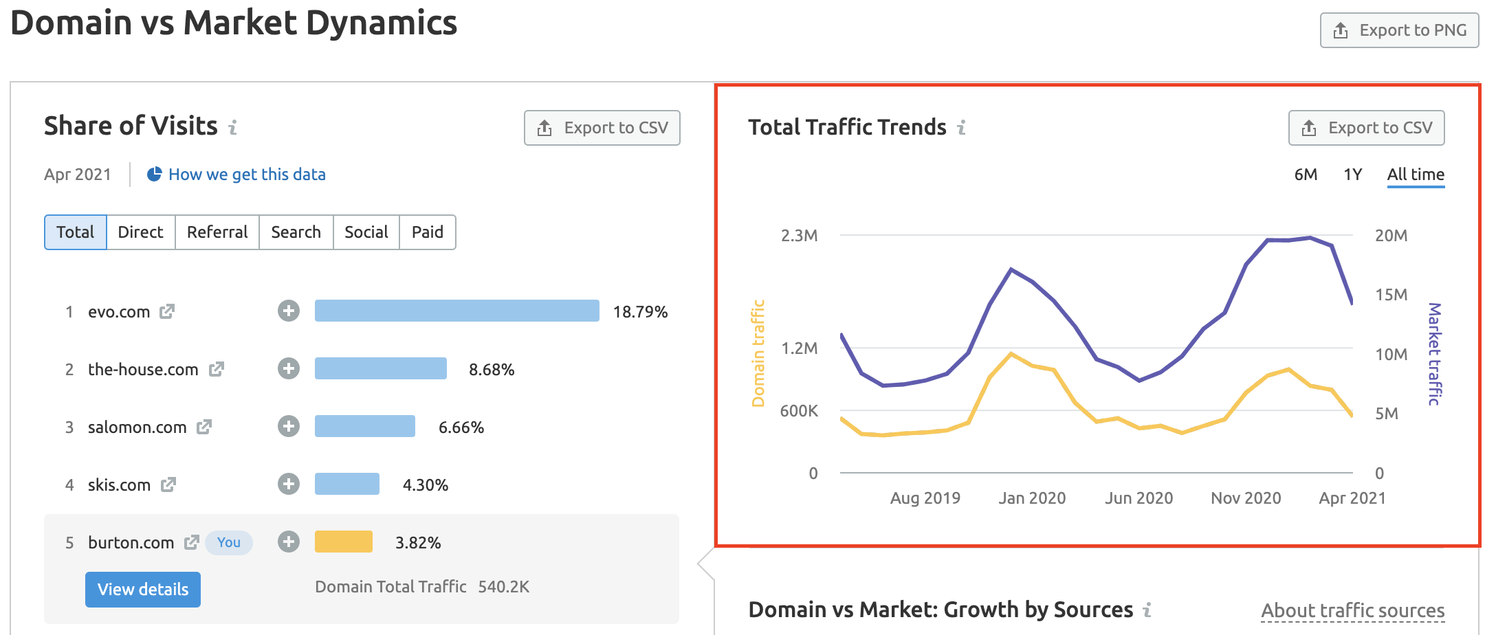 Market Explorer traffic trend