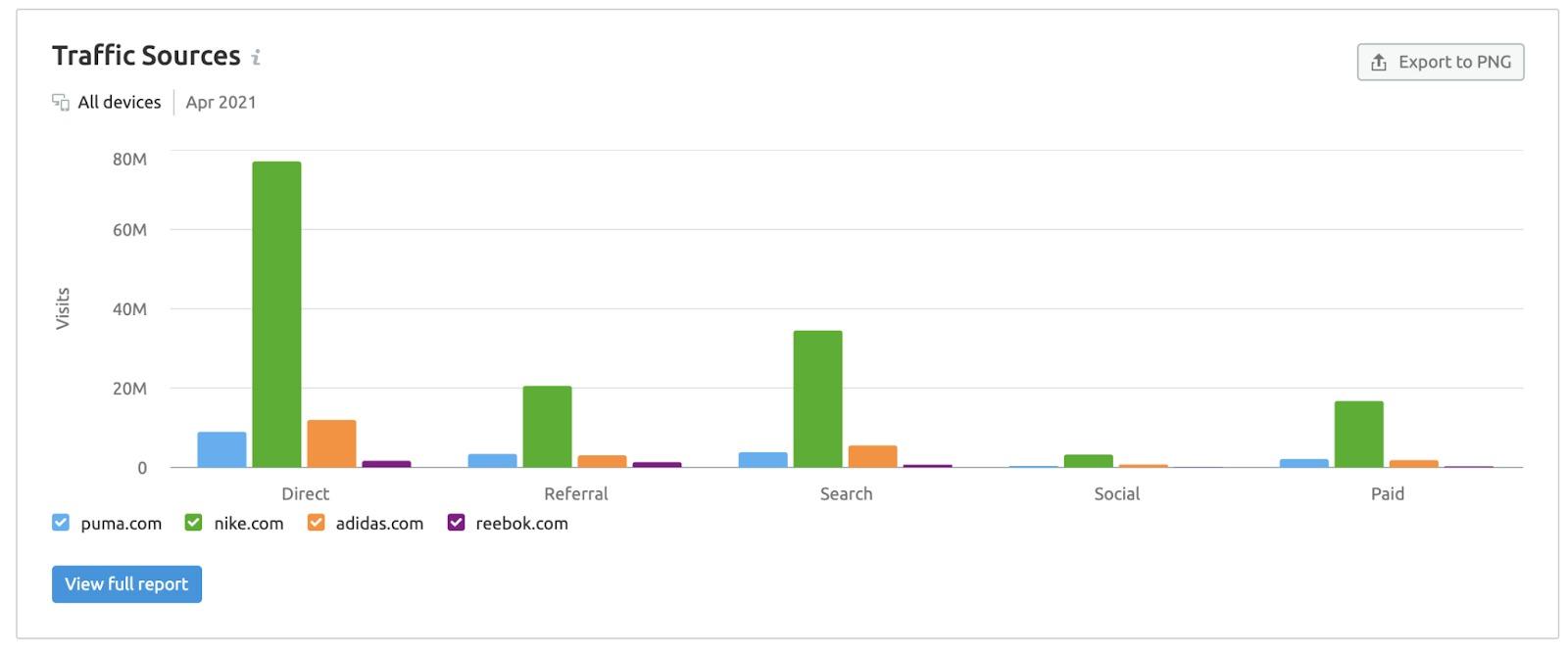 Competitor Benchmarking in Semrush image 3