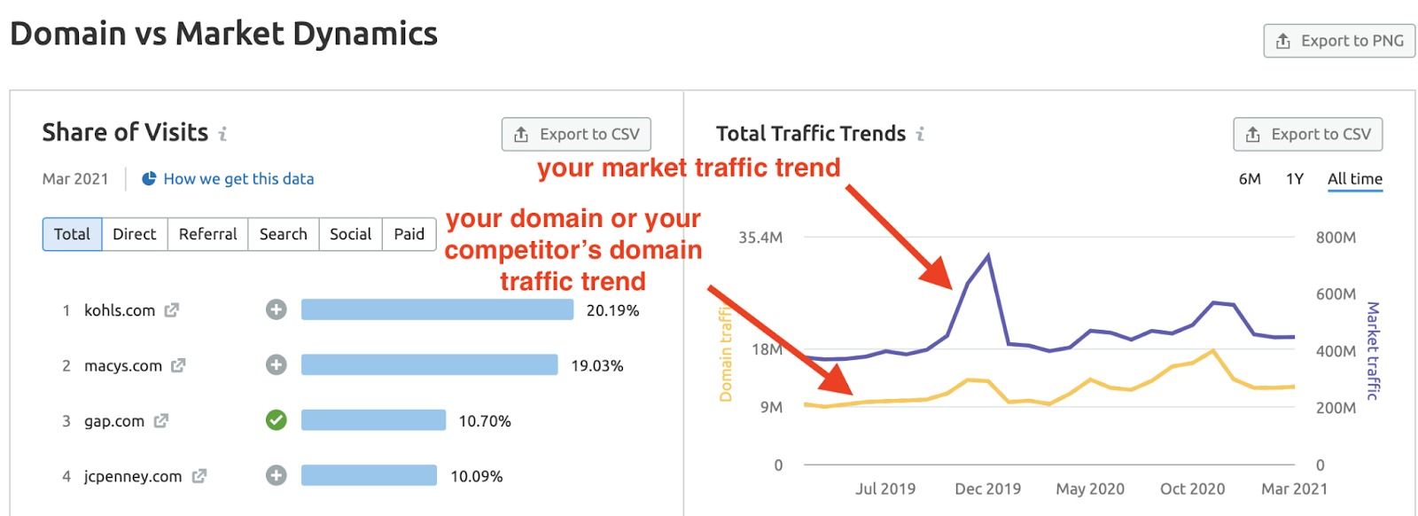 How to Discover Possible Reasons for Your Traffic Drop image 1