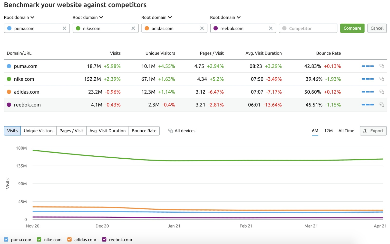 How to Compare Your Competitors' Online Performance image 1