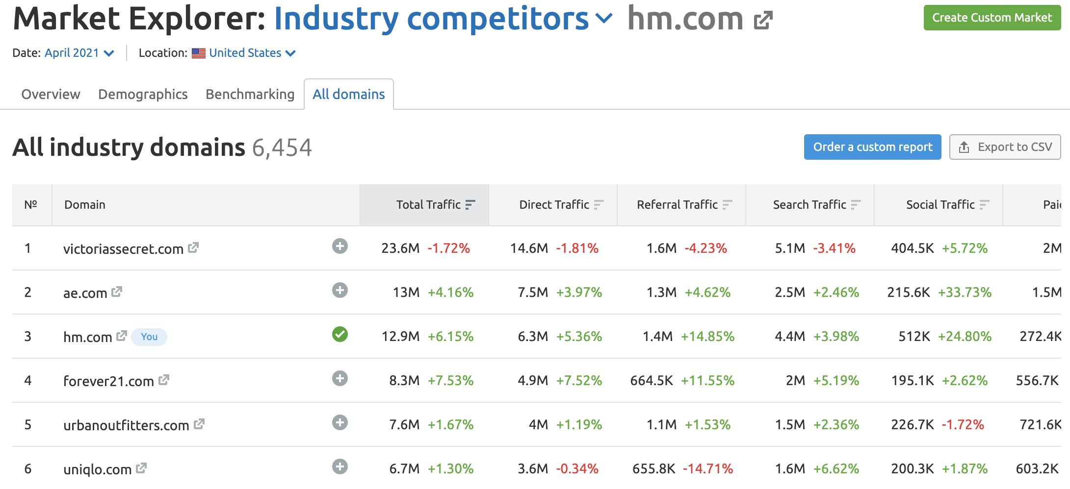 Market Explorer All Domains Report image 1