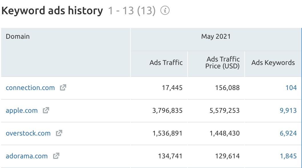 Keyword Analytics Ads History Report image 2