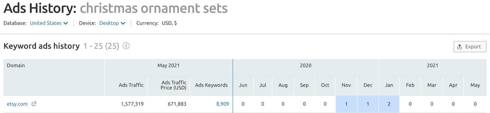 Keyword Analytics Ads History Report image 3